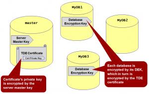 Transparent Data Encryption fig1