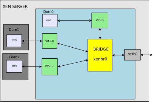 Xen Bridge Networking img 1