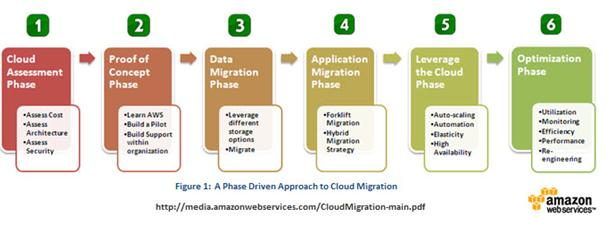 migration to aws cloud