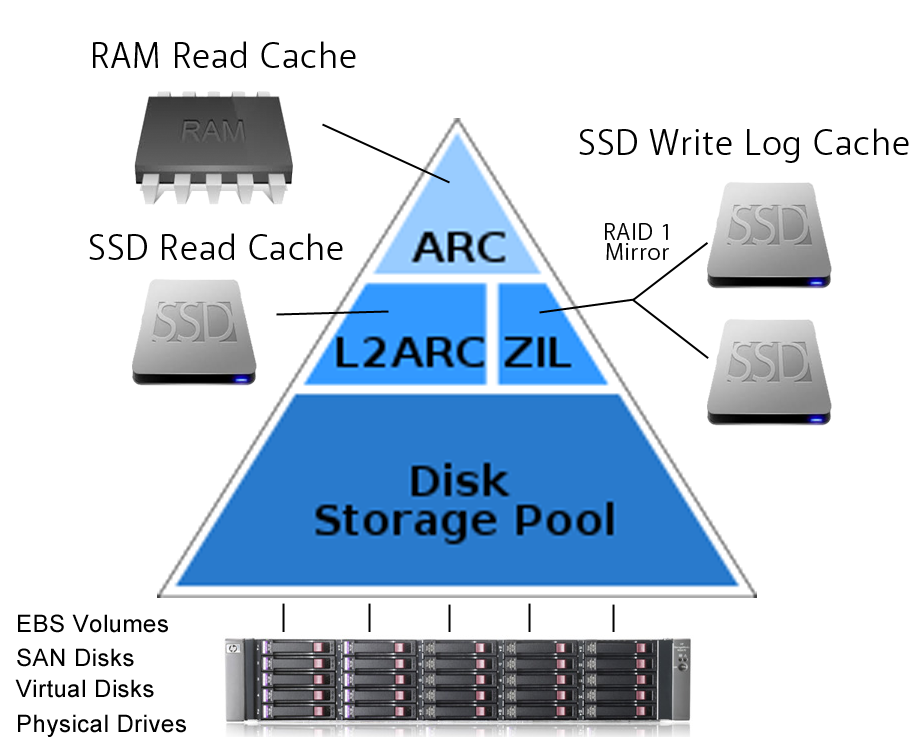 Feature-Caching-L2ARC-Full